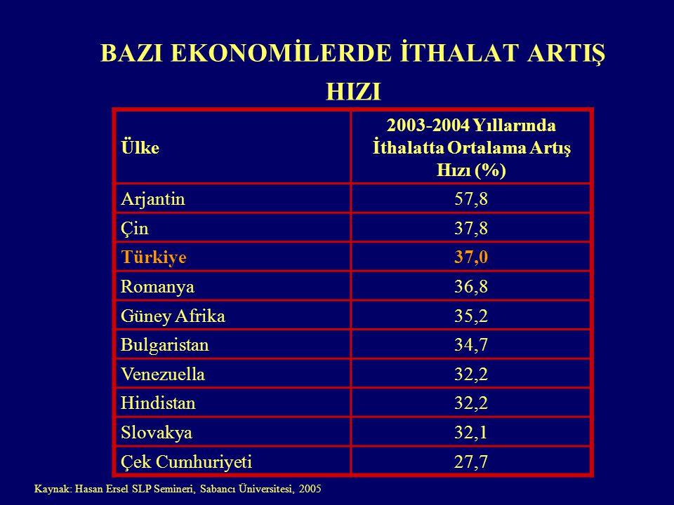 BAZI EKONOMİLERDE İTHALAT ARTIŞ HIZI Ülke 2003-2004 Yıllarında İthalatta Ortalama Artış Hızı (%) Arjantin57,8 Çin37,8 Türkiye37,0 Romanya36,8 Güney Afrika35,2 Bulgaristan34,7 Venezuella32,2 Hindistan32,2 Slovakya32,1 Çek Cumhuriyeti27,7 Kaynak: Hasan Ersel SLP Semineri, Sabancı Üniversitesi, 2005