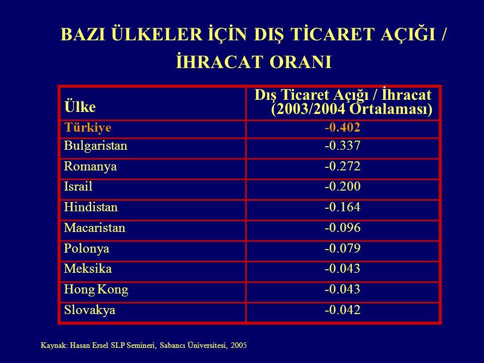 BAZI ÜLKELER İÇİN DIŞ TİCARET AÇIĞI / İHRACAT ORANI Ülke Dış Ticaret Açığı / İhracat (2003/2004 Ortalaması) Türkiye-0.402 Bulgaristan-0.337 Romanya-0.272 Israil-0.200 Hindistan-0.164 Macaristan-0.096 Polonya-0.079 Meksika-0.043 Hong Kong-0.043 Slovakya-0.042 Kaynak: Hasan Ersel SLP Semineri, Sabancı Üniversitesi, 2005