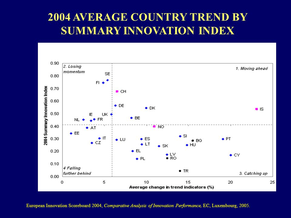 2004 AVERAGE COUNTRY TREND BY SUMMARY INNOVATION INDEX European Innovation Scoreboard 2004, Comparative Analysis of Innovation Performance, EC, Luxembourg, 2005.