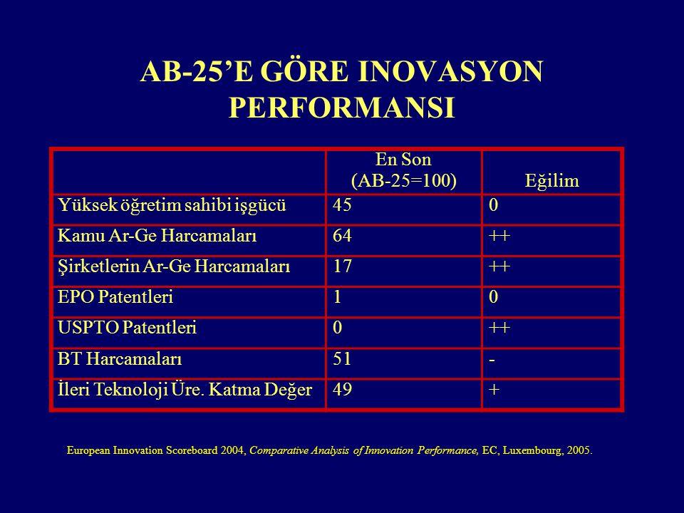 AB-25'E GÖRE INOVASYON PERFORMANSI En Son (AB-25=100)Eğilim Yüksek öğretim sahibi işgücü450 Kamu Ar-Ge Harcamaları64++ Şirketlerin Ar-Ge Harcamaları17++ EPO Patentleri10 USPTO Patentleri0++ BT Harcamaları51- İleri Teknoloji Üre.