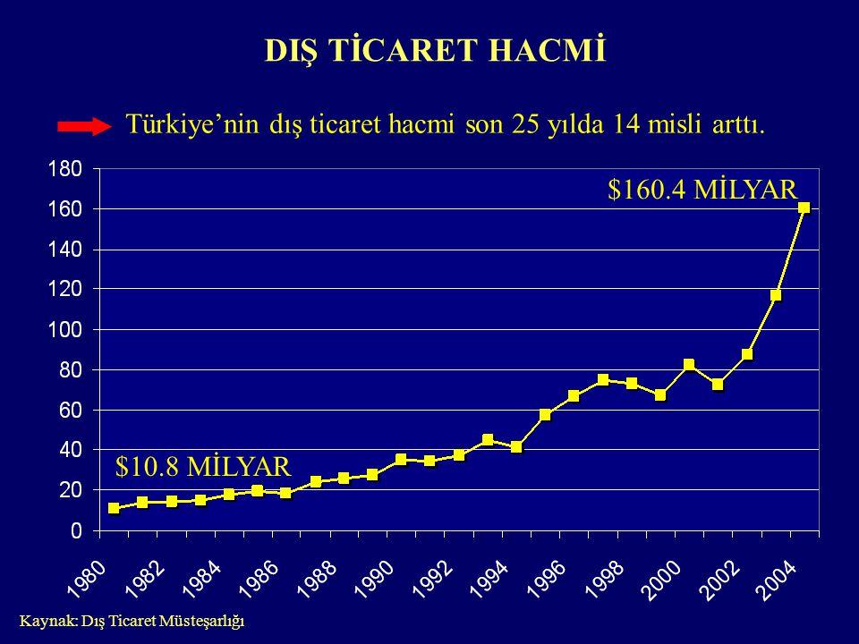 DIŞ TİCARET HACMİ Kaynak: Dış Ticaret Müsteşarlığı $10.8 MİLYAR $160.4 MİLYAR Türkiye'nin dış ticaret hacmi son 25 yılda 14 misli arttı.