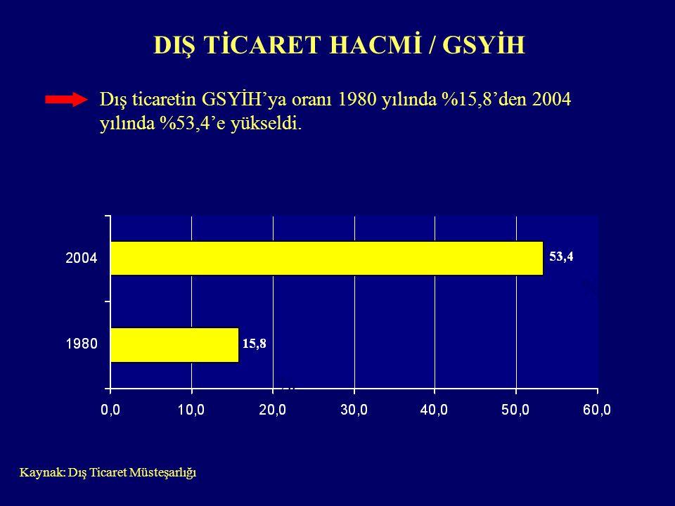 % % DIŞ TİCARET HACMİ / GSYİH Dış ticaretin GSYİH'ya oranı 1980 yılında %15,8'den 2004 yılında %53,4'e yükseldi. Kaynak: Dış Ticaret Müsteşarlığı