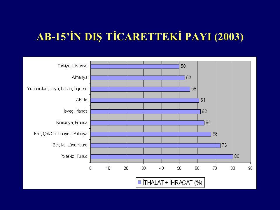 AB-15'İN DIŞ TİCARETTEKİ PAYI (2003)