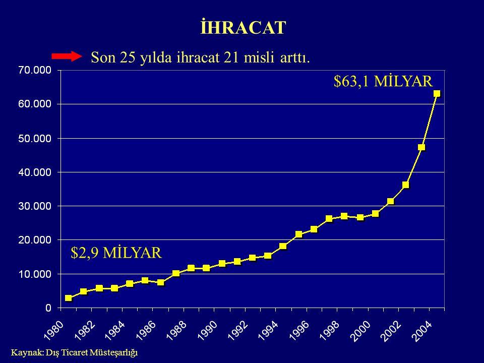 Son 25 yılda ihracat 21 misli arttı. İHRACAT Kaynak: Dış Ticaret Müsteşarlığı $2,9 MİLYAR $63,1 MİLYAR