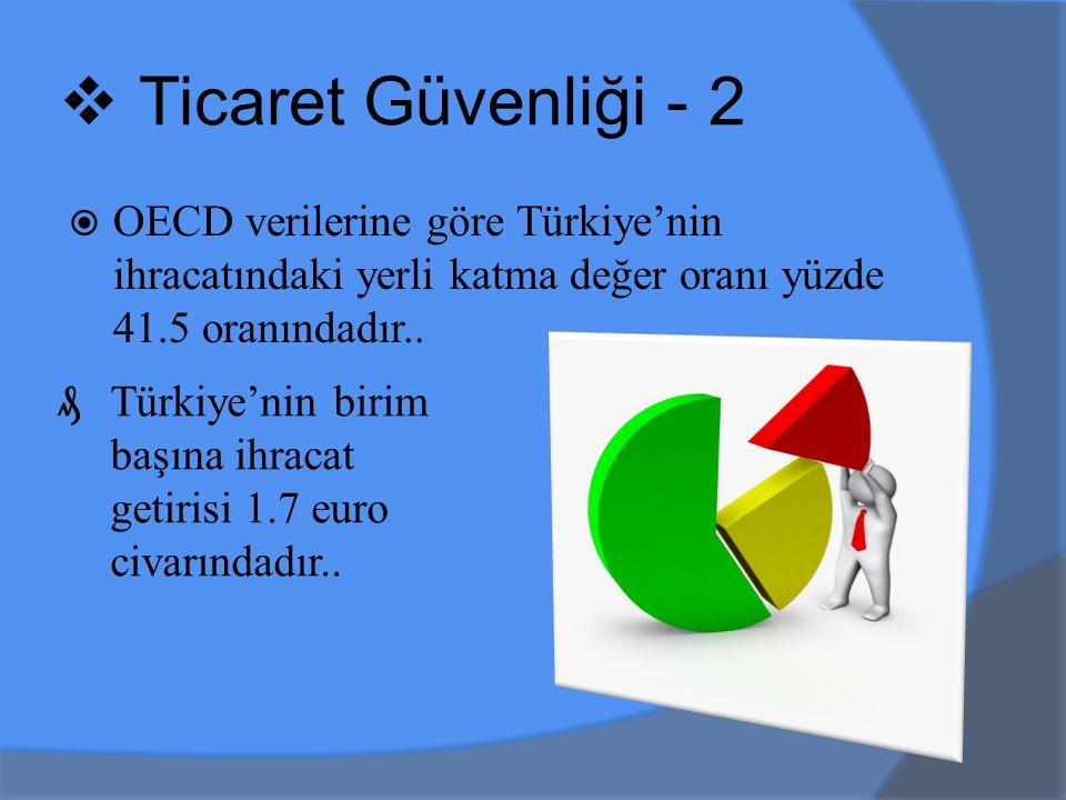  OECD verilerine göre Türkiye'nin ihracatındaki yerli katma değer oranı yüzde 41.5 oranındadır..