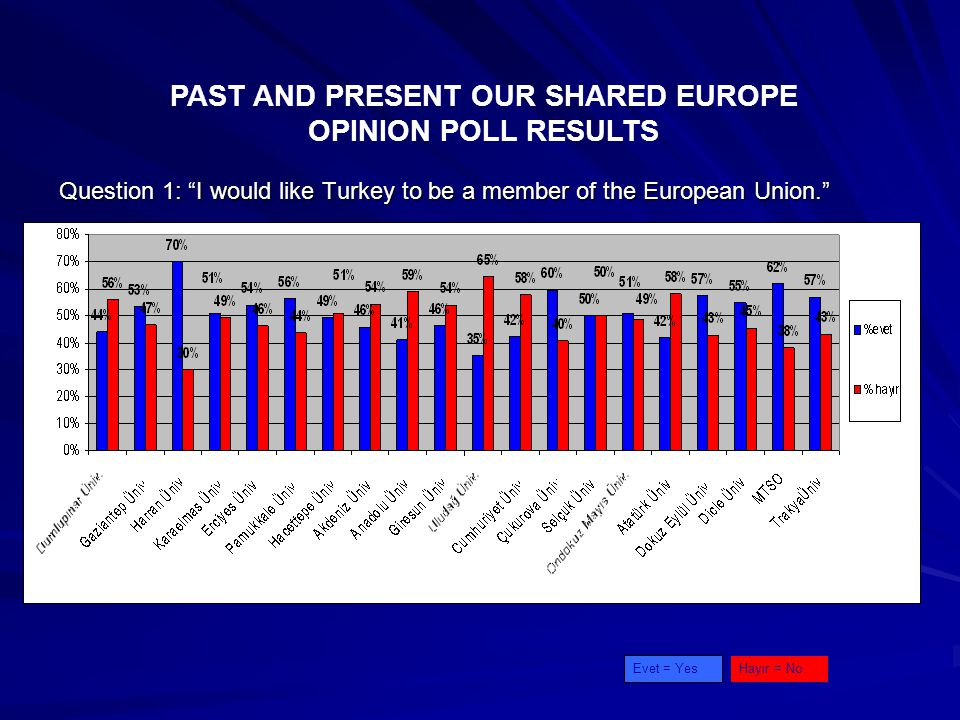 Question 1: I would like Turkey to be a member of the European Union. PAST AND PRESENT OUR SHARED EUROPE OPINION POLL RESULTS Evet = YesHayır = No