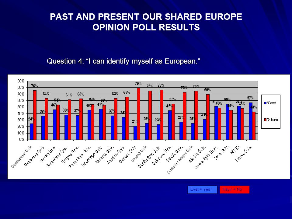 PAST AND PRESENT OUR SHARED EUROPE OPINION POLL RESULTS Question 4: I can identify myself as European. Hayır = NoEvet = Yes
