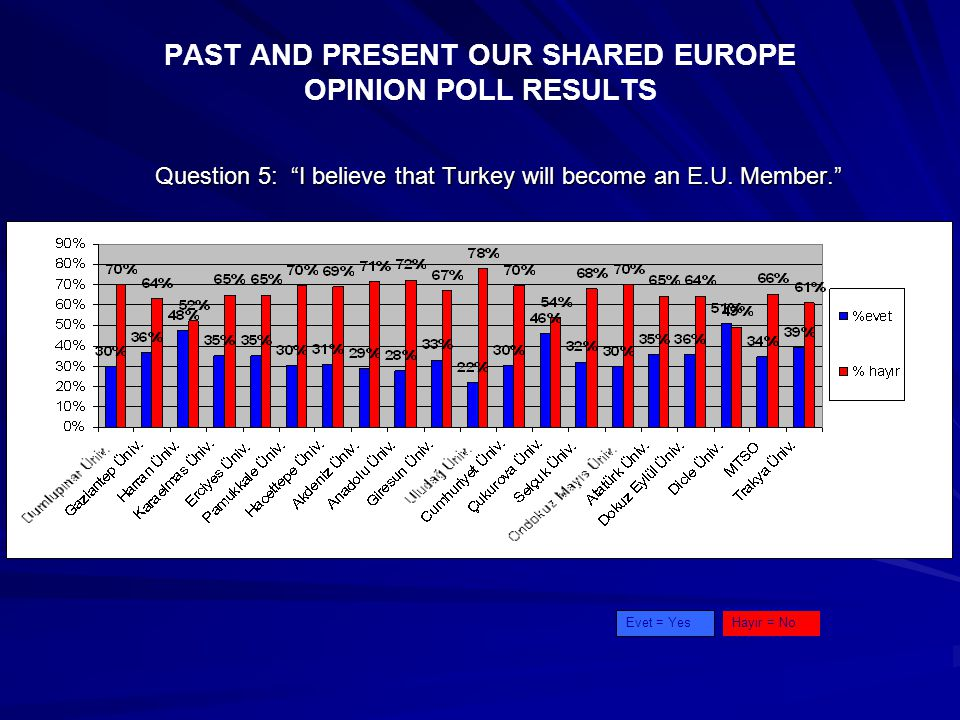 PAST AND PRESENT OUR SHARED EUROPE OPINION POLL RESULTS Question 5: I believe that Turkey will become an E.U.