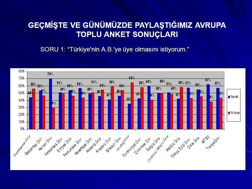 SORU 1: Türkiye nin A.B. ye üye olmasını istiyorum. GEÇMİŞTE VE GÜNÜMÜZDE PAYLAŞTIĞIMIZ AVRUPA TOPLU ANKET SONUÇLARI