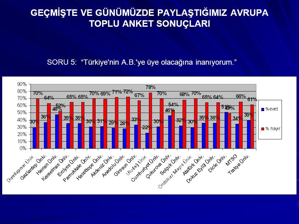 GEÇMİŞTE VE GÜNÜMÜZDE PAYLAŞTIĞIMIZ AVRUPA TOPLU ANKET SONUÇLARI SORU 5: Türkiye nin A.B. ye üye olacağına inanıyorum.