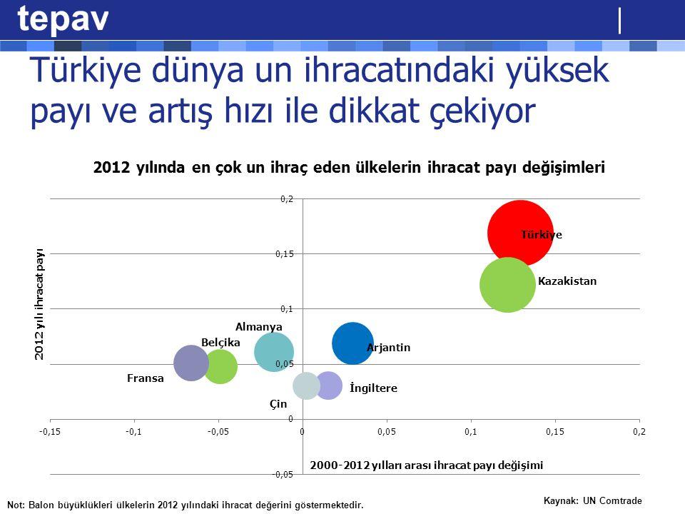 Türkiye dünya un ihracatındaki yüksek payı ve artış hızı ile dikkat çekiyor Kaynak: UN Comtrade Not: Balon büyüklükleri ülkelerin 2012 yılındaki ihrac