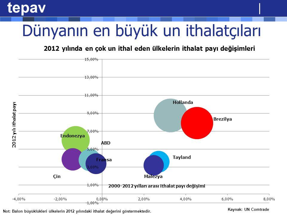 Dünyanın en büyük un ithalatçıları Kaynak: UN Comtrade Not: Balon büyüklükleri ülkelerin 2012 yılındaki ithalat değerini göstermektedir. 2012 yılında