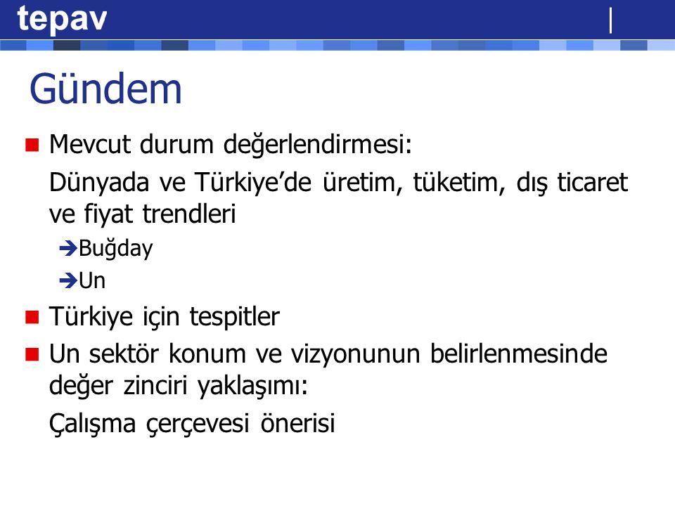 Gündem Mevcut durum değerlendirmesi: Dünyada ve Türkiye'de üretim, tüketim, dış ticaret ve fiyat trendleri  Buğday  Un Türkiye için tespitler Un sek