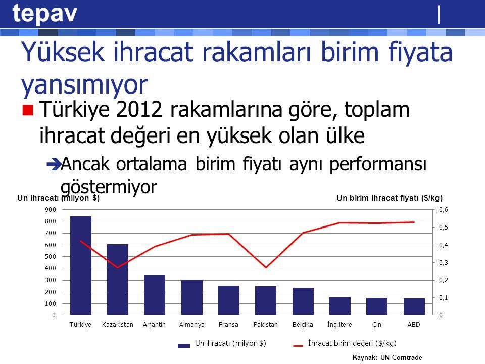 Yüksek ihracat rakamları birim fiyata yansımıyor Türkiye 2012 rakamlarına göre, toplam ihracat değeri en yüksek olan ülke  Ancak ortalama birim fiyat