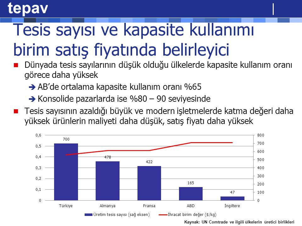 Tesis sayısı ve kapasite kullanımı birim satış fiyatında belirleyici Dünyada tesis sayılarının düşük olduğu ülkelerde kapasite kullanım oranı görece d