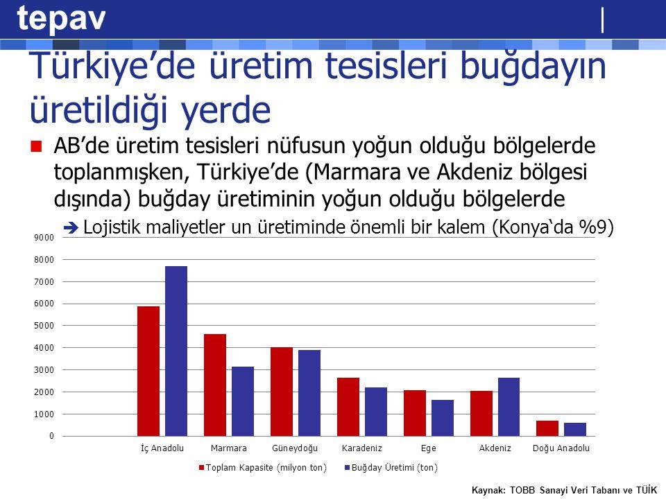 Türkiye'de üretim tesisleri buğdayın üretildiği yerde AB'de üretim tesisleri nüfusun yoğun olduğu bölgelerde toplanmışken, Türkiye'de (Marmara ve Akde