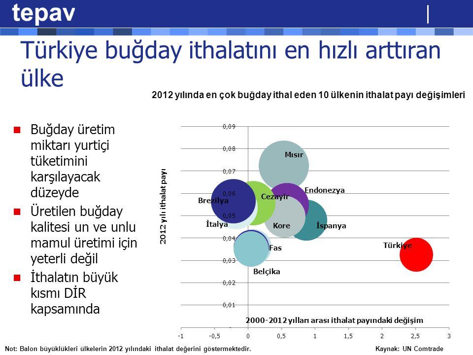 Türkiye buğday ithalatını en hızlı arttıran ülke Buğday üretim miktarı yurtiçi tüketimini karşılayacak düzeyde Üretilen buğday kalitesi un ve unlu mam