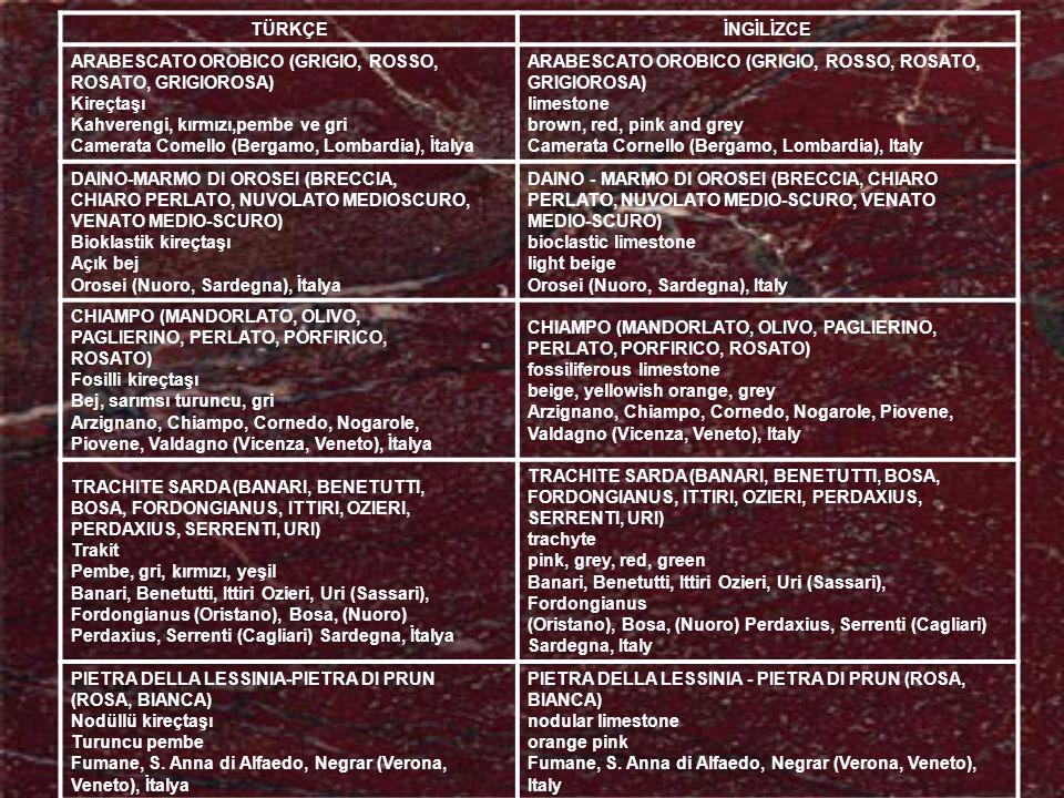 TÜRKÇEİNGİLİZCE ARABESCATO OROBICO (GRIGIO, ROSSO, ROSATO, GRIGIOROSA) Kireçtaşı Kahverengi, kırmızı,pembe ve gri Camerata Comello (Bergamo, Lombardia