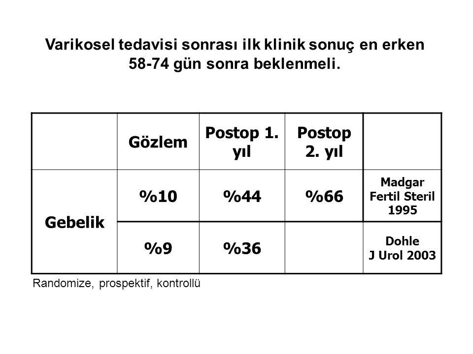 Gözlem Postop 1. yıl Postop 2. yıl Gebelik %10%44%66 Madgar Fertil Steril 1995 %9%36 Dohle J Urol 2003 Varikosel tedavisi sonrası ilk klinik sonuç en