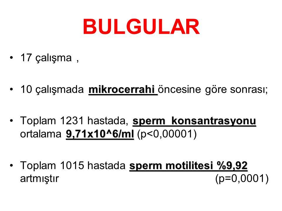 BULGULAR 17 çalışma, mikrocerrahi10 çalışmada mikrocerrahi öncesine göre sonrası; sperm konsantrasyonu 9,71x10^6/mlToplam 1231 hastada, sperm konsantr