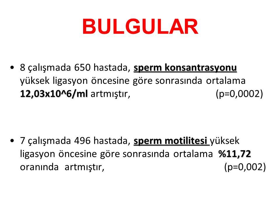 BULGULAR sperm konsantrasyonu 12,03x10^6/ml8 çalışmada 650 hastada, sperm konsantrasyonu yüksek ligasyon öncesine göre sonrasında ortalama 12,03x10^6/