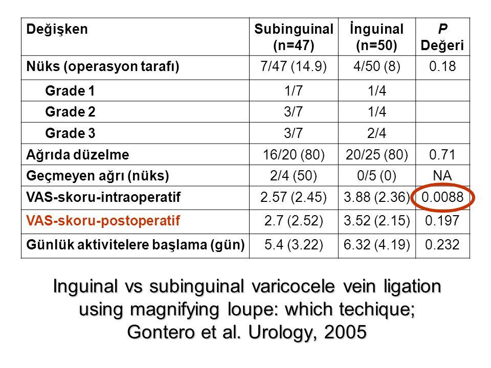 DeğişkenSubinguinal (n=47) İnguinal (n=50) P Değeri Nüks (operasyon tarafı)7/47 (14.9)4/50 (8)0.18 Grade 11/71/4 Grade 23/71/4 Grade 33/72/4 Ağrıda dü
