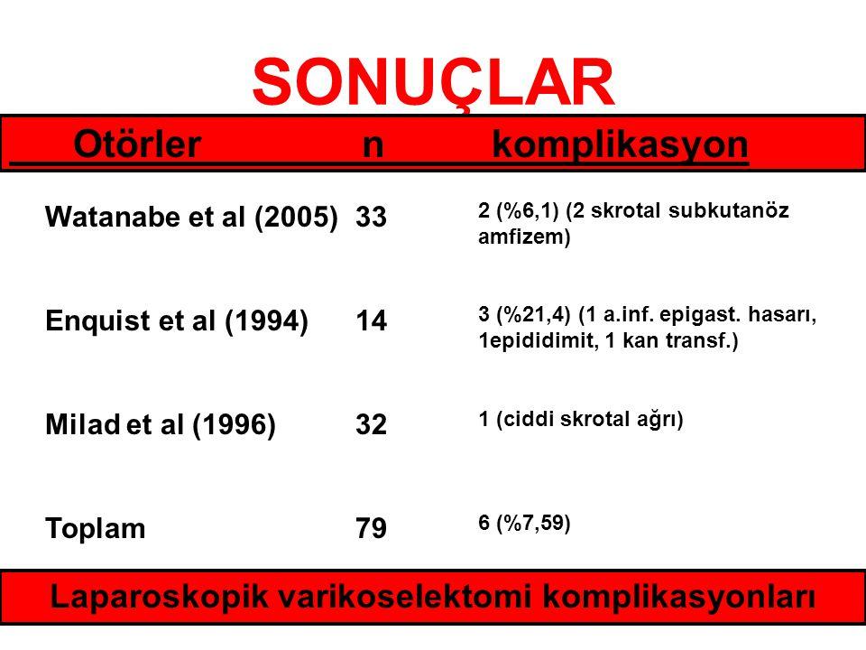 SONUÇLAR Otörler n komplikasyon Watanabe et al (2005) Enquist et al (1994) Milad et al (1996) Toplam 33 14 32 79 2 (%6,1) (2 skrotal subkutanöz amfize