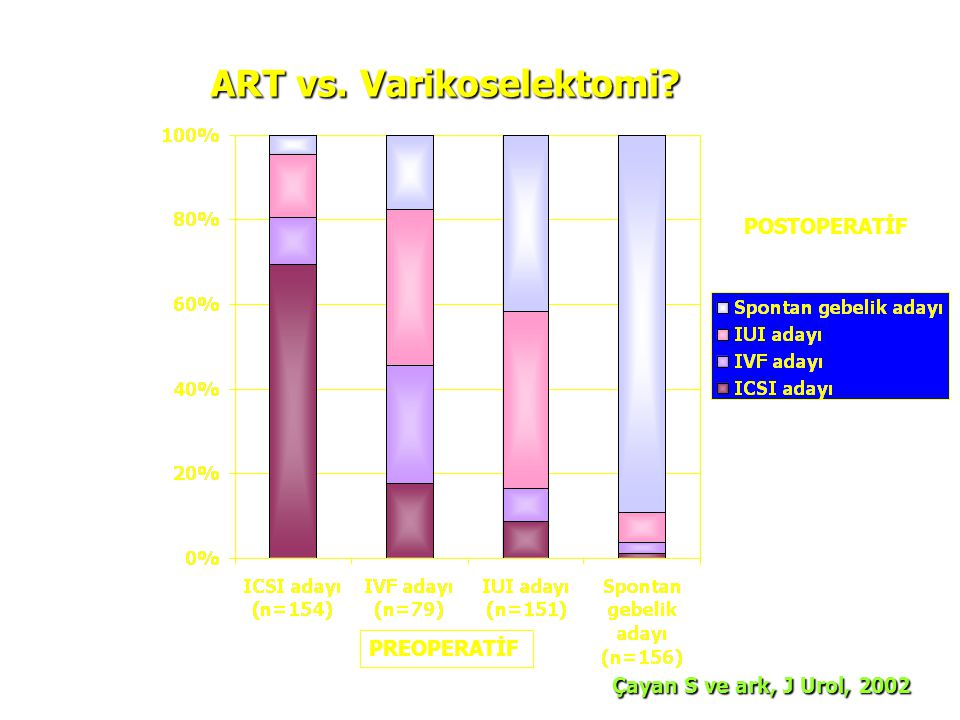 POSTOPERATİF PREOPERATİF ART vs. Varikoselektomi? Çayan S ve ark, J Urol, 2002 Çayan S ve ark, J Urol, 2002
