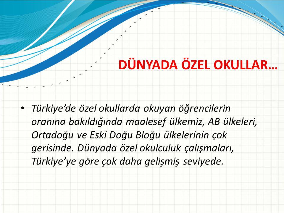 DÜNYADA ÖZEL OKULLAR… Türkiye'de özel okullarda okuyan öğrencilerin oranına bakıldığında maalesef ülkemiz, AB ülkeleri, Ortadoğu ve Eski Doğu Bloğu ülkelerinin çok gerisinde.