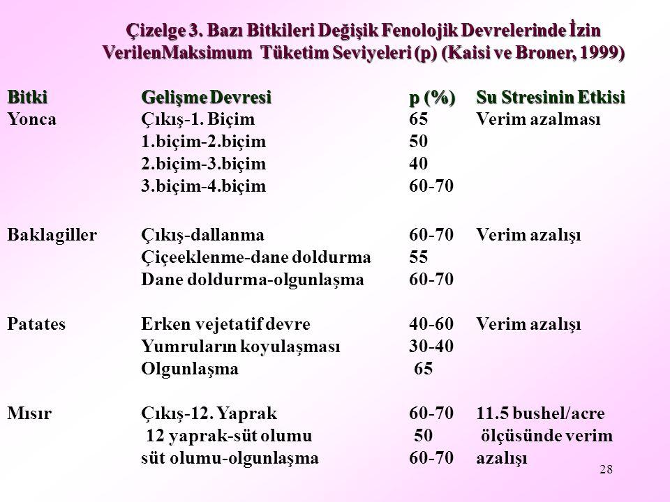 28 Çizelge 3. Bazı Bitkileri Değişik Fenolojik Devrelerinde İzin VerilenMaksimum Tüketim Seviyeleri (p) (Kaisi ve Broner, 1999) BitkiGelişme Devresip