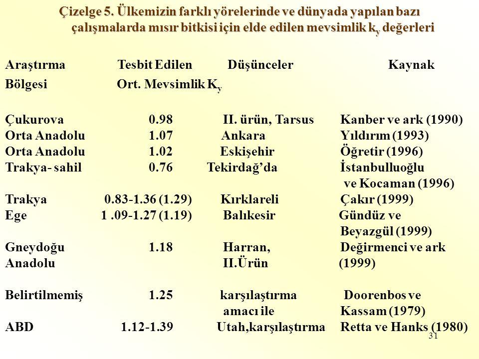 31 Çizelge 5. Ülkemizin farklı yörelerinde ve dünyada yapılan bazı çalışmalarda mısır bitkisi için elde edilen mevsimlik k y değerleri çalışmalarda mı