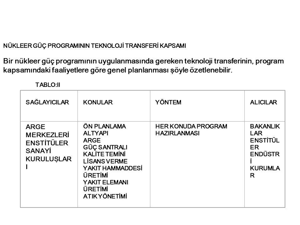 NÜKLEER GÜÇ PROGRAMININ TEKNOLOJİ TRANSFERİ KAPSAMI Bir nükleer güç programının uygulanmasında gereken teknoloji transferinin, program kapsamındaki fa