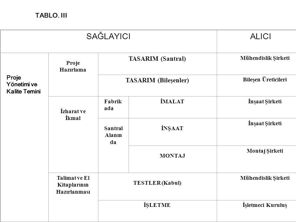 TABLO. III SAĞLAYICIALICI Proje Yönetimi ve Kalite Temini Proje Hazırlama TASARIM (Santral) Mühendislik Şirketi TASARIM (Bileşenler) Bileşen Üreticile