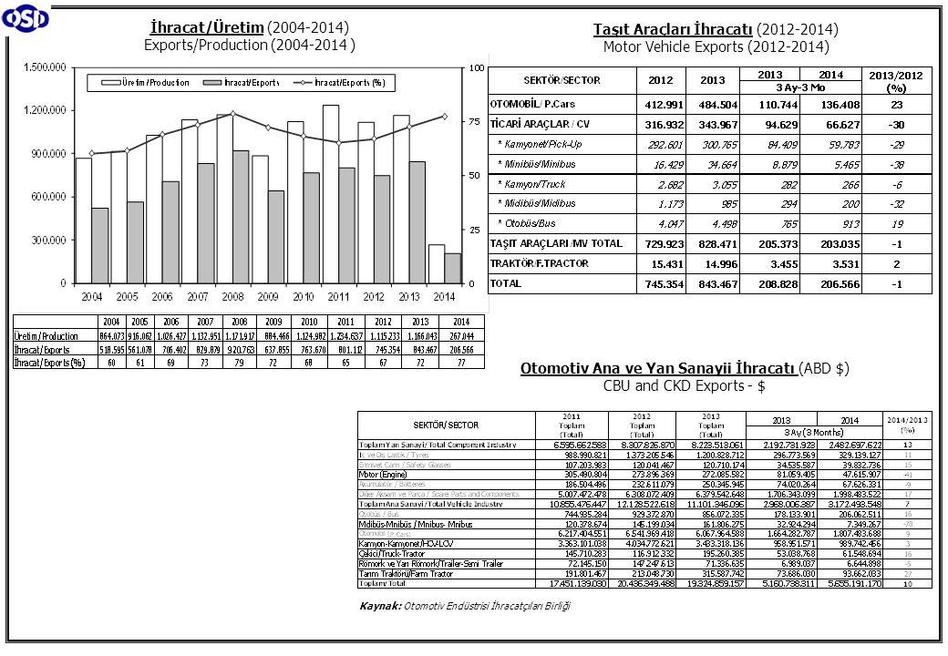 Otomotiv Ana ve Yan Sanayii İhracatı (ABD $) CBU and CKD Exports - $ Kaynak: Otomotiv Endüstrisi İhracatçıları Birliği İhracat/Üretim (2004-2014) Exports/Production (2004-2014 ) Taşıt Araçları İhracatı (2012-2014) Motor Vehicle Exports (2012-2014)