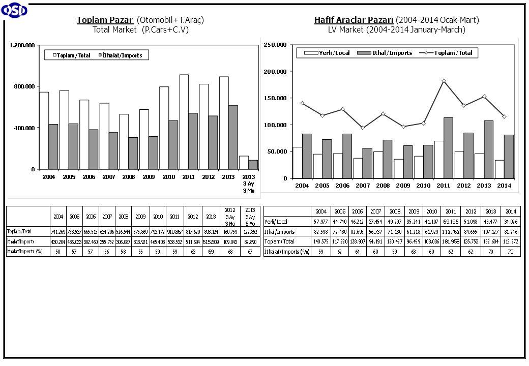 Toplam Pazar (Otomobil+T.Araç) Total Market (P.Cars+C.V) Hafif Araçlar Pazarı (2004-2014 Ocak-Mart) LV Market (2004-2014 January-March)