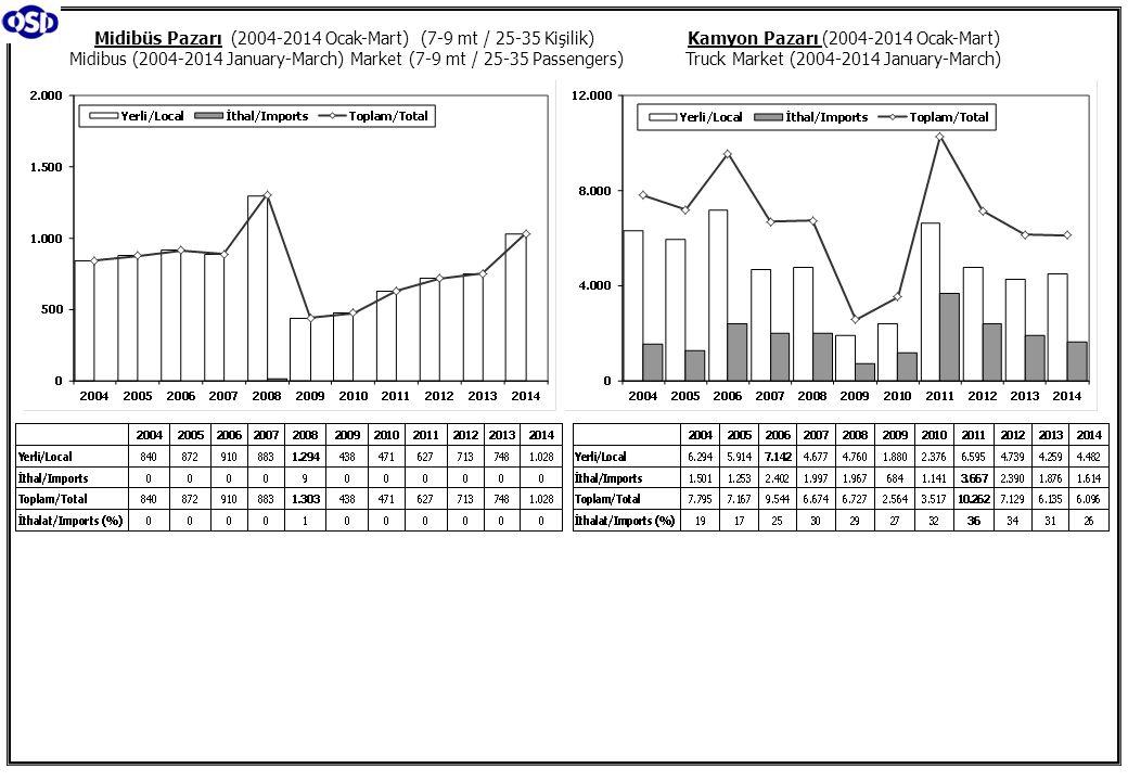 Kamyon Pazarı (2004-2014 Ocak-Mart) Truck Market (2004-2014 January-March) Midibüs Pazarı (2004-2014 Ocak-Mart) (7-9 mt / 25-35 Kişilik) Midibus (2004-2014 January-March) Market (7-9 mt / 25-35 Passengers)