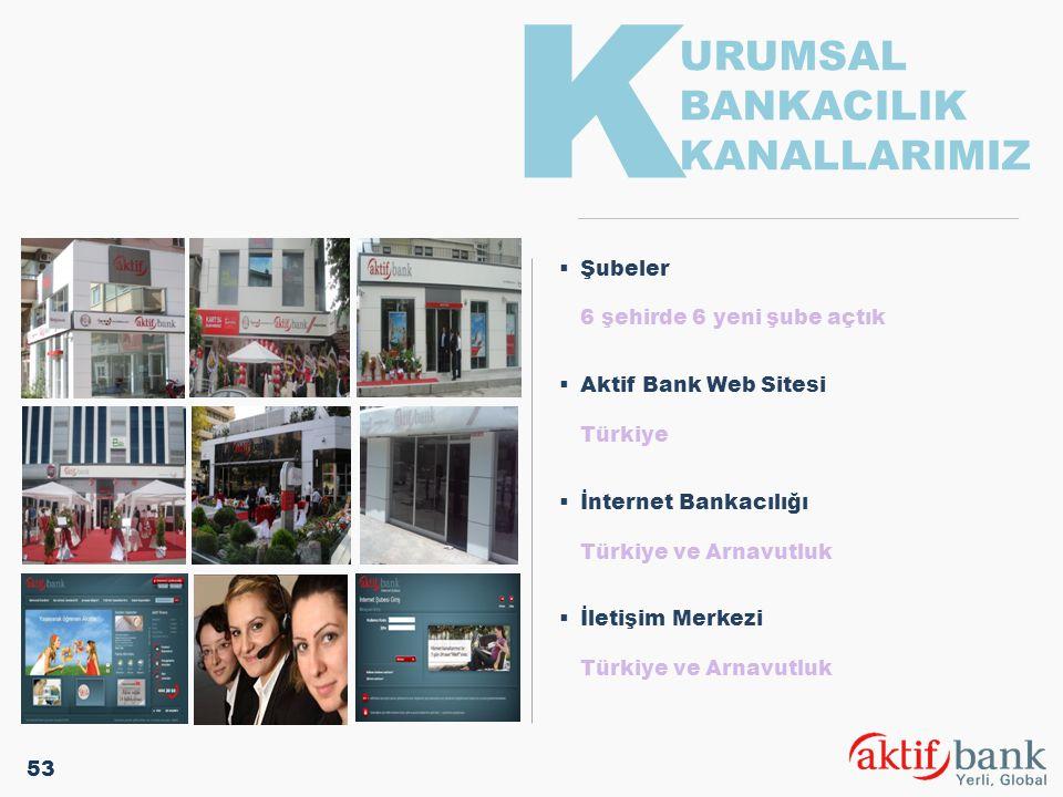  Şubeler 6 şehirde 6 yeni şube açtık  Aktif Bank Web Sitesi Türkiye  İnternet Bankacılığı Türkiye ve Arnavutluk  İletişim Merkezi Türkiye ve Arnav
