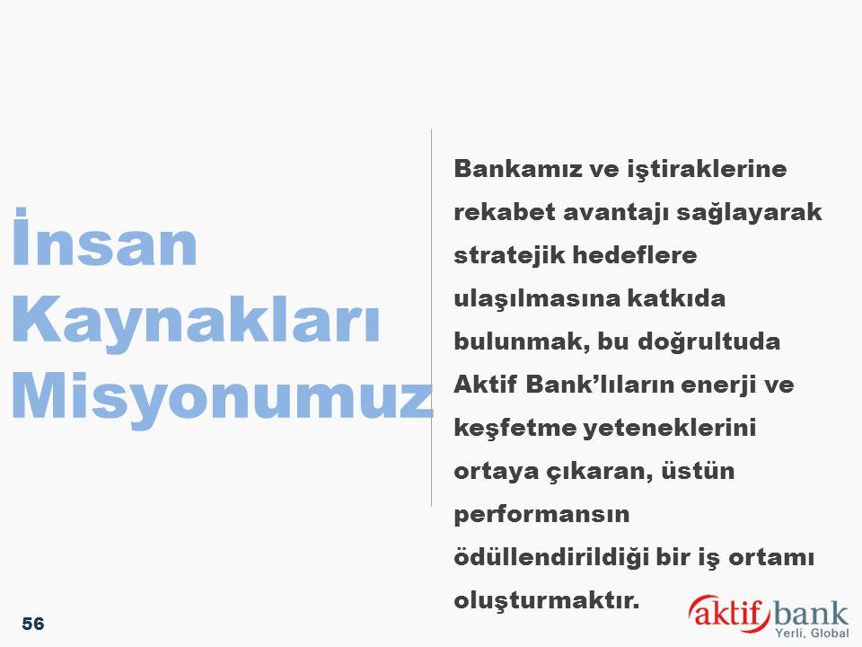 İnsan Kaynakları Misyonumuz Bankamız ve iştiraklerine rekabet avantajı sağlayarak stratejik hedeflere ulaşılmasına katkıda bulunmak, bu doğrultuda Akt