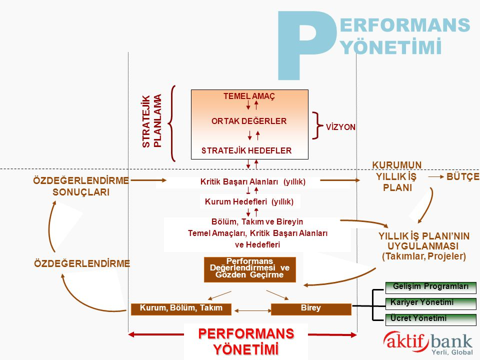 Kurum, Bölüm, Takım Performans Değerlendirmesi ve Gözden Geçirme Birey Gelişim Programları Ücret Yönetimi Kariyer Yönetimi PERFORMANS YÖNETİMİ Kritik