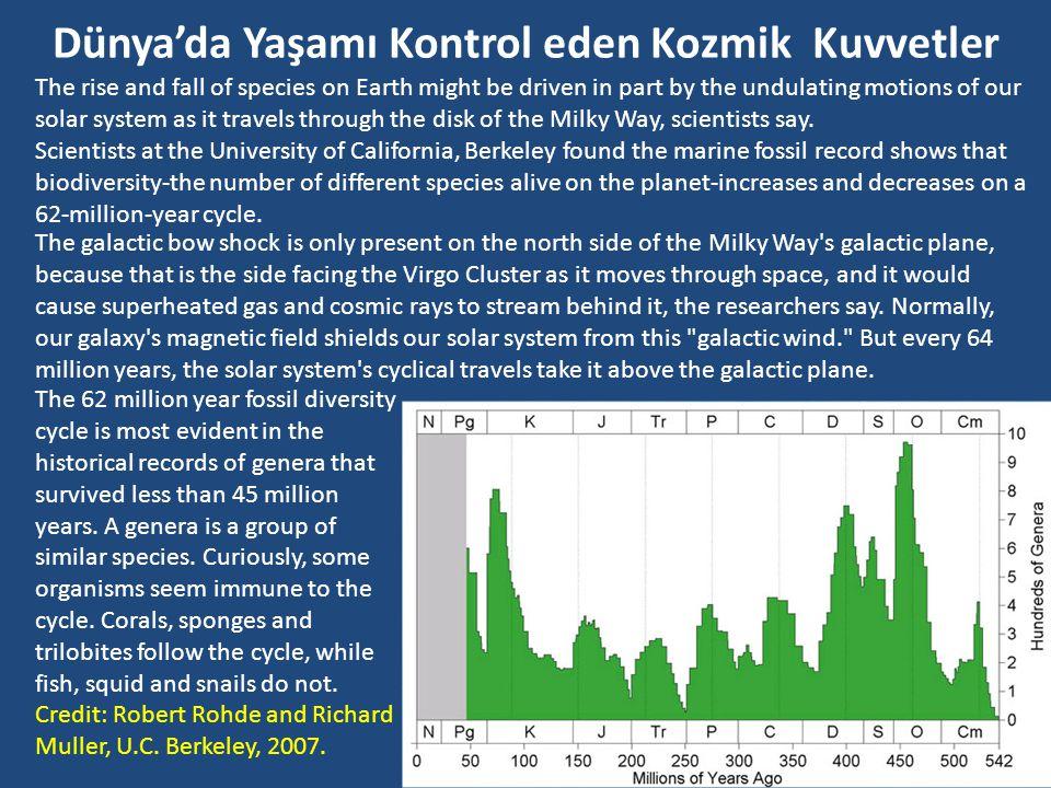 Güneş Sistemi Gezegen Yörünge Parametreleri Uzaklık Peryot Eğim (derece) Eksantrisite Dünya ile karşılaştırma Merkür0.3870.24170.206 Venüs0.7230.6153.