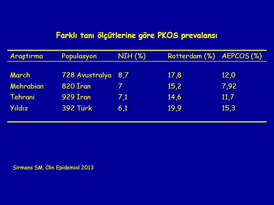 Farklı tanı ölçütlerine göre PKOS prevalansı AraştırmaPopulasyonNIH (%)Rotterdam (%)AEPCOS (%) March728 Avustralya8,717,812,0 Mehrabian820 İran715,27,