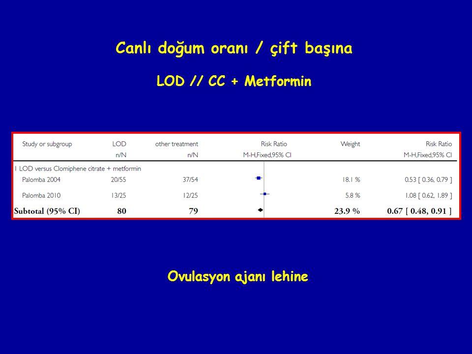 Canlı doğum oranı / çift başına LOD // CC + Metformin Ovulasyon ajanı lehine