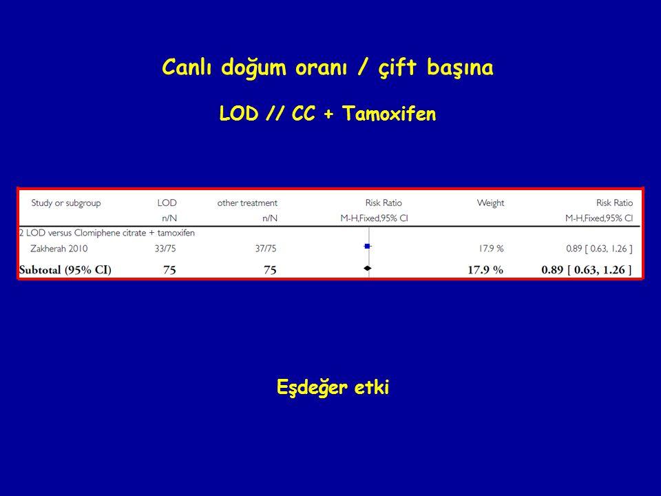 Canlı doğum oranı / çift başına LOD // CC + Tamoxifen Eşdeğer etki