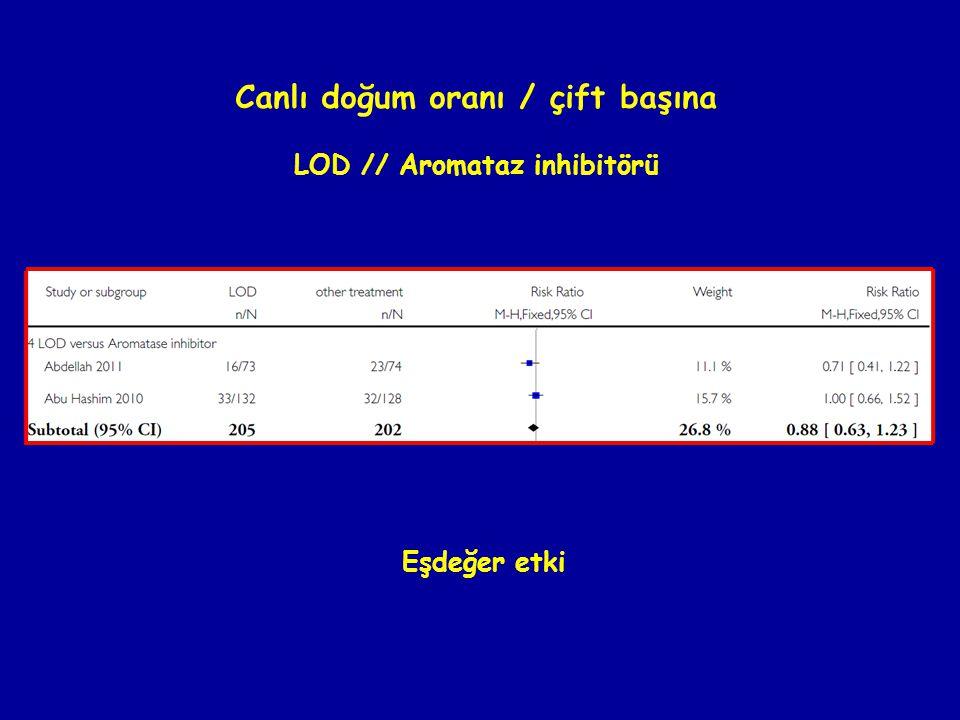 Canlı doğum oranı / çift başına LOD // Aromataz inhibitörü Eşdeğer etki