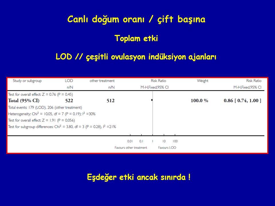 Canlı doğum oranı / çift başına Toplam etki LOD // çeşitli ovulasyon indüksiyon ajanları Eşdeğer etki ancak sınırda !