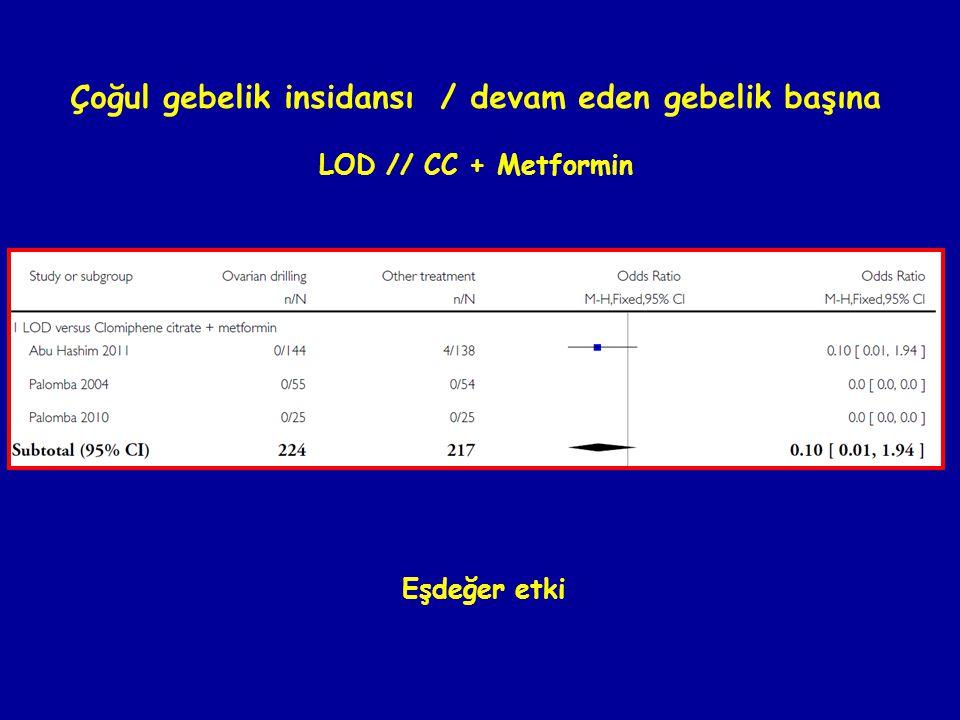 Çoğul gebelik insidansı / devam eden gebelik başına LOD // CC + Metformin Eşdeğer etki