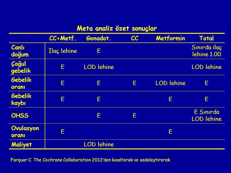 Meta analiz özet sonuçlar CC+Metf.Gonadot.CCMetforminTotal Canlı doğum İlaç lehineE Sınırda ilaç lehine 1.00 Çoğul gebelik ELOD lehine Gebelik oranı E