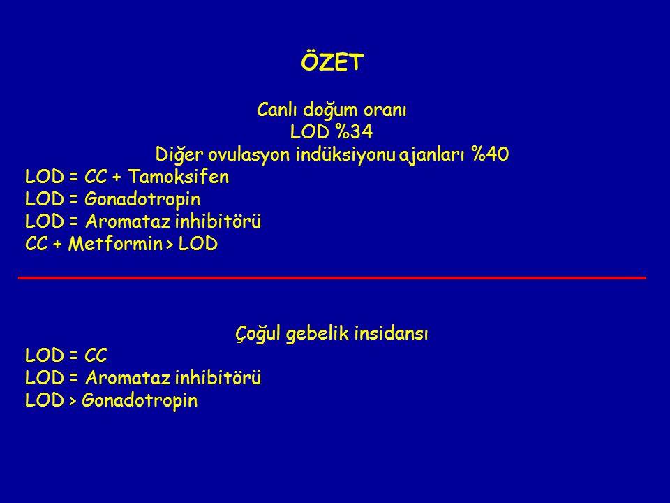 ÖZET Canlı doğum oranı LOD %34 Diğer ovulasyon indüksiyonu ajanları %40 LOD = CC + Tamoksifen LOD = Gonadotropin LOD = Aromataz inhibitörü CC + Metfor
