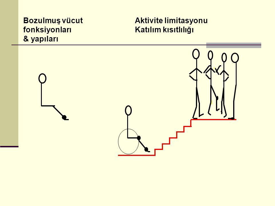 Bozulmuş vücut fonksiyonları & yapıları Aktivite limitasyonu Katılım kısıtlılığı