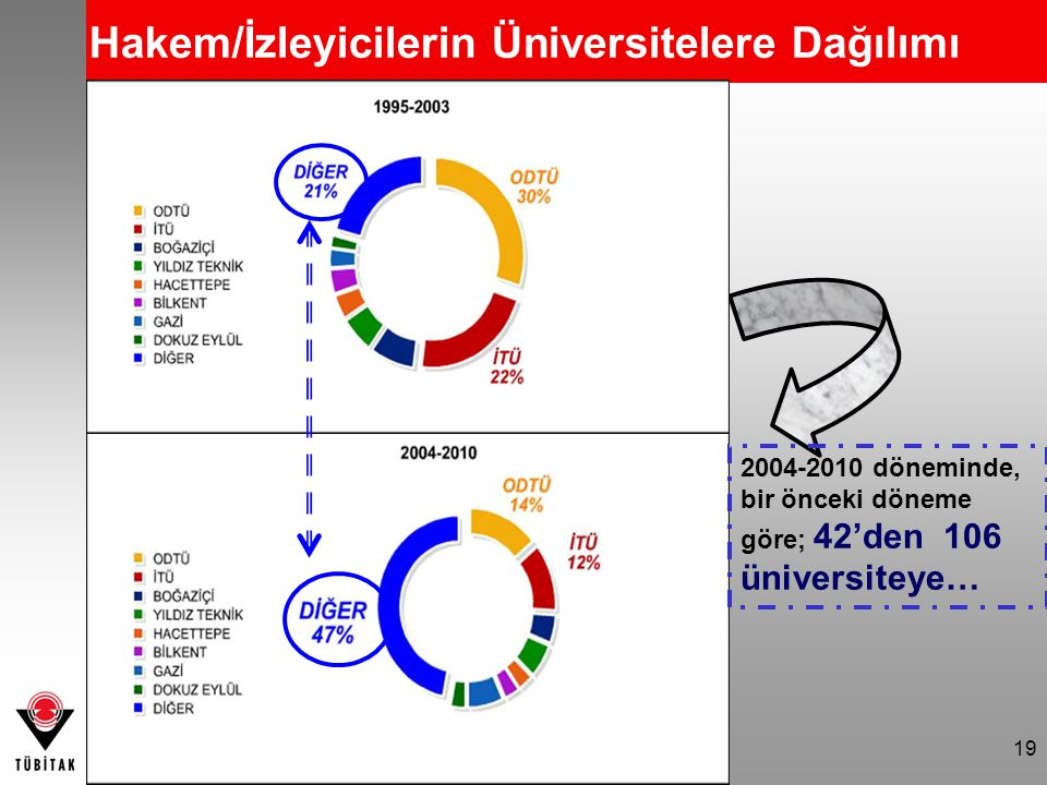 19 Hakem/İzleyicilerin Üniversitelere Dağılımı 2004-2010 döneminde, bir önceki döneme göre; 42'den 106 üniversiteye…